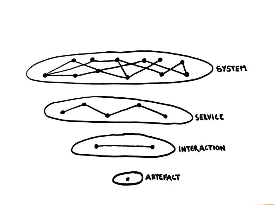 Four Levels of Design