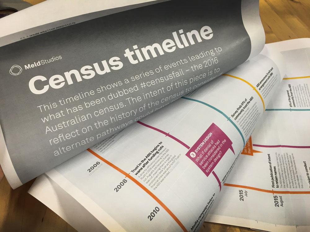 census-timeline