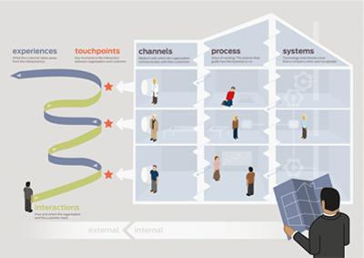 service design model