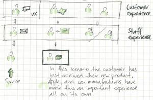 Service design, interaction design & design thinking