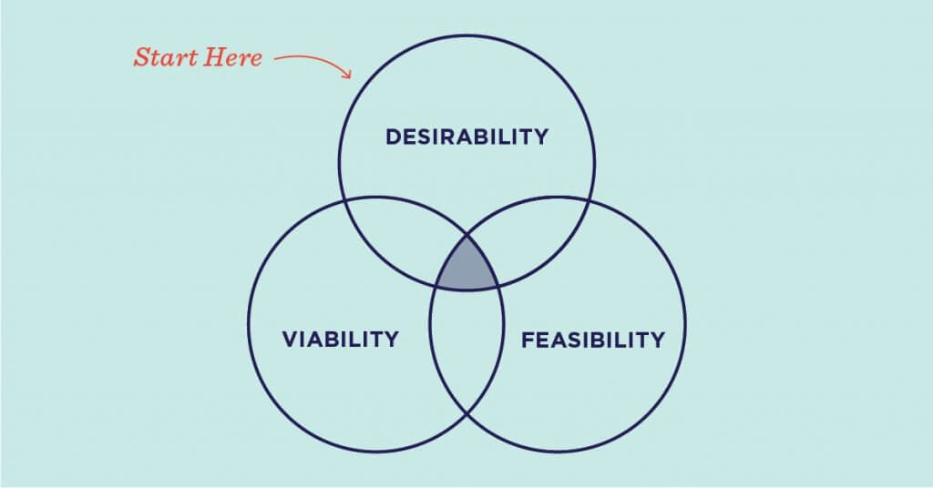 Designers, we need to talk about Desirable, Viable, Feasible