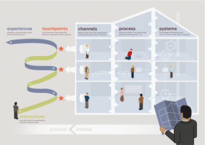 The customer experience, service design and organisational design diagram