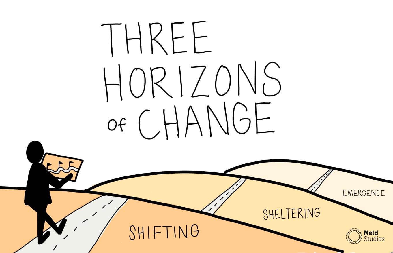 Three Horizons of Change